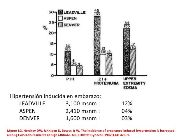Hipertensión inducida en embarazo: LEADVILLE 3,100 msnm : 12% ASPEN 2,410 msnm : 04% DENVER 1,600 msnm : 03% Moore LG, Her...