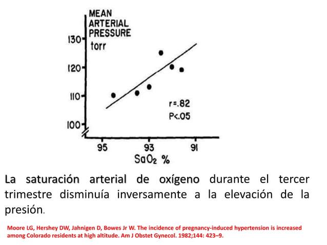 La saturación arterial de oxígeno durante el tercer trimestre disminuía inversamente a la elevación de la presión. Moore L...