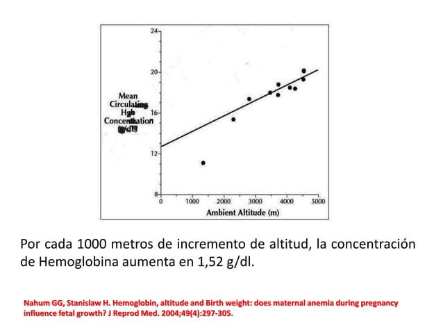 Por cada 1000 metros de incremento de altitud, la concentración de Hemoglobina aumenta en 1,52 g/dl. Nahum GG, Stanislaw H...