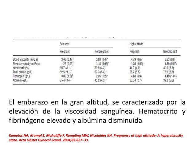 Kametas NA, Krampl E, McAuliffe F, Rampling MW, Nicolaides KH. Pregnancy at high altitude: A hyperviscosity state. Acta Ob...