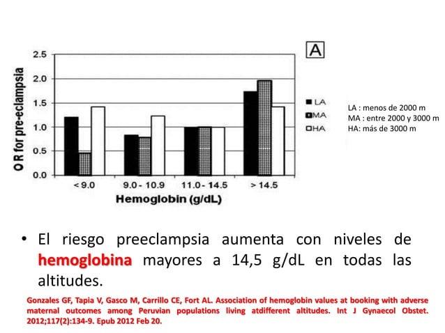 • El riesgo preeclampsia aumenta con niveles de hemoglobina mayores a 14,5 g/dL en todas las altitudes. Gonzales GF, Tapia...