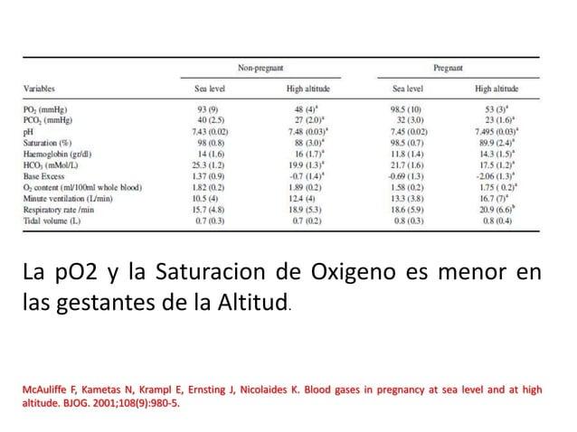 McAuliffe F, Kametas N, Krampl E, Ernsting J, Nicolaides K. Blood gases in pregnancy at sea level and at high altitude. BJ...