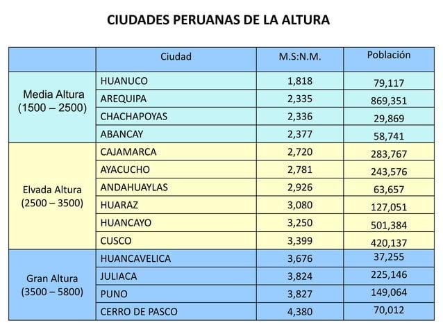CIUDADES PERUANAS DE LA ALTURA Ciudad M.S:N.M. Población Media Altura (1500 – 2500) HUANUCO 1,818 79,117 AREQUIPA 2,335 86...
