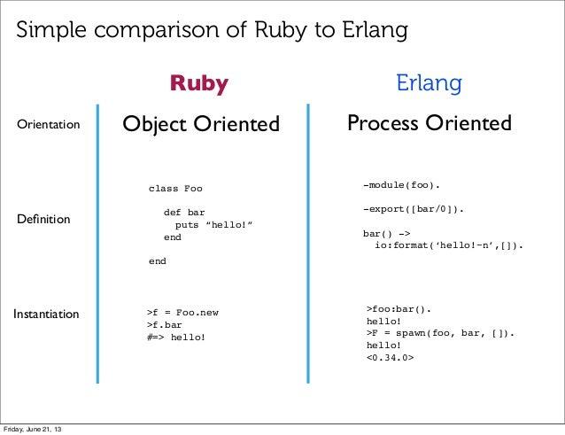 "Object Oriented Process OrientedRuby Erlangclass Foodef barputs ""hello!""endendDefinition-module(foo).-export([bar/0]).bar()..."