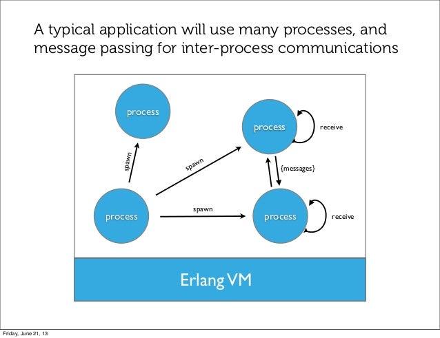 process processspawnreceiveErlangVMprocessprocessspawnspawn{messages}receiveA typical application will use many processes,...