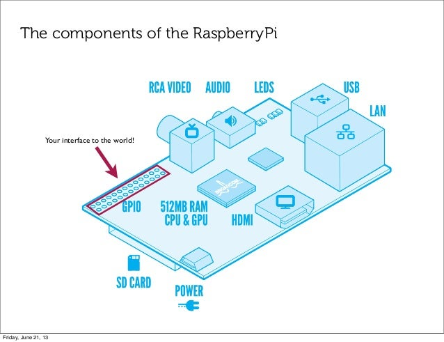 The components of the RaspberryPiYour interface to the world!Friday, June 21, 13