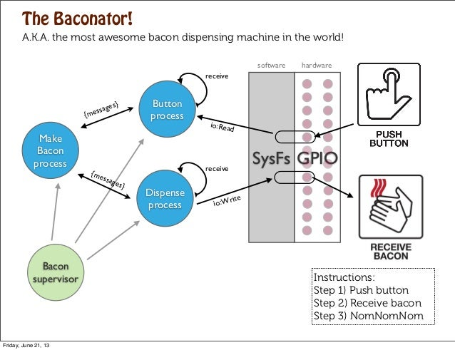SysFsDispenseprocess{messages}receiveMakeBaconprocessButtonprocess{messages}receiveGPIOio:Readio:WriteThe Baconator!A.K.A....
