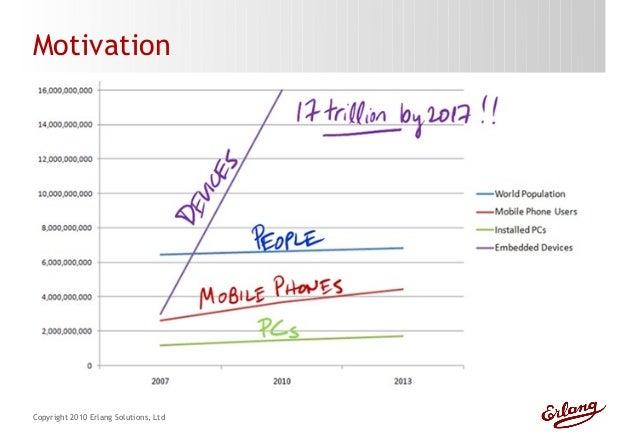 Embedded erlang-fscons-2010 Slide 3