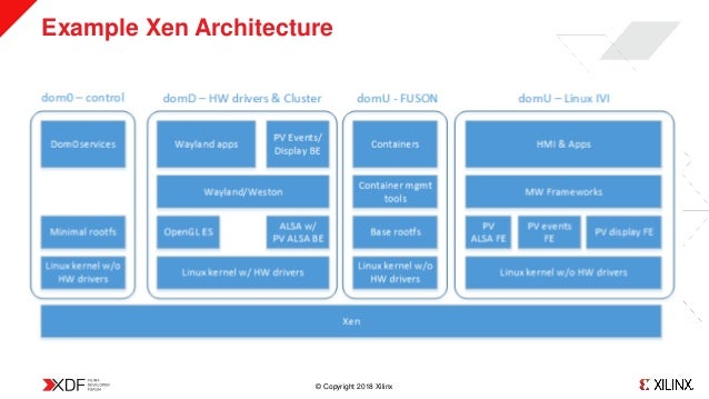 XDF18: Heterogeneous Real-Time SoC Software Architecture