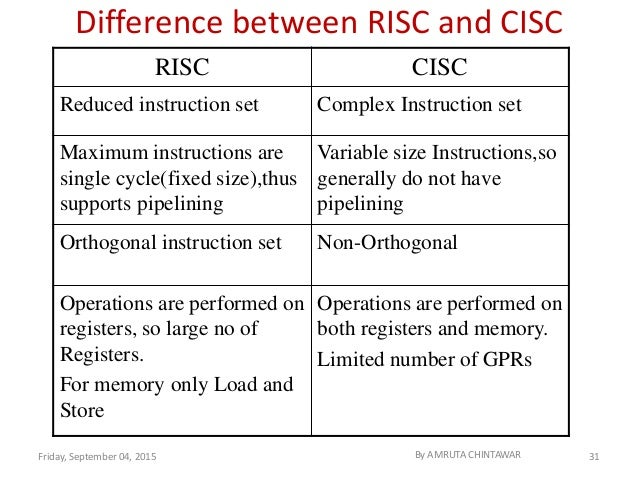 study of various risc and cisc processor Risc processor it is known as reduced instruction set computer it is a type of microprocessor that has a limited number of instructions they can execute their instructions very fast because instructions are very small and simple.