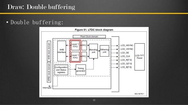 支援DSL的嵌入式圖形操作環境