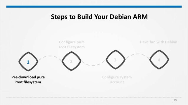 embedded linux   debian with arm64 platform