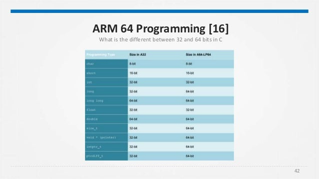 Armhf 32 Or 64