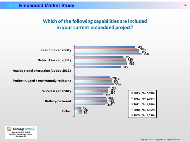 2017 Embedded Market Survey | Embedded
