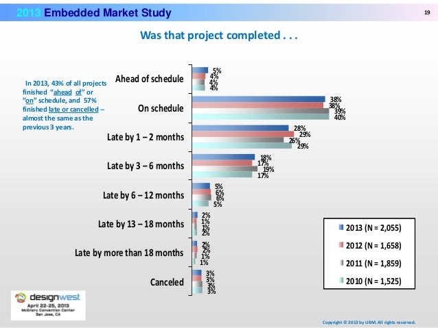 Results of the 2014 Embedded Market Study
