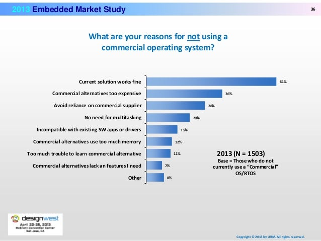 Global Market Study on Rugged Embedded System: Rising ...