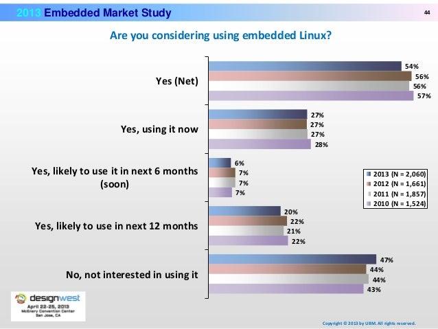 2012 Embedded Market Study - Software Development & …