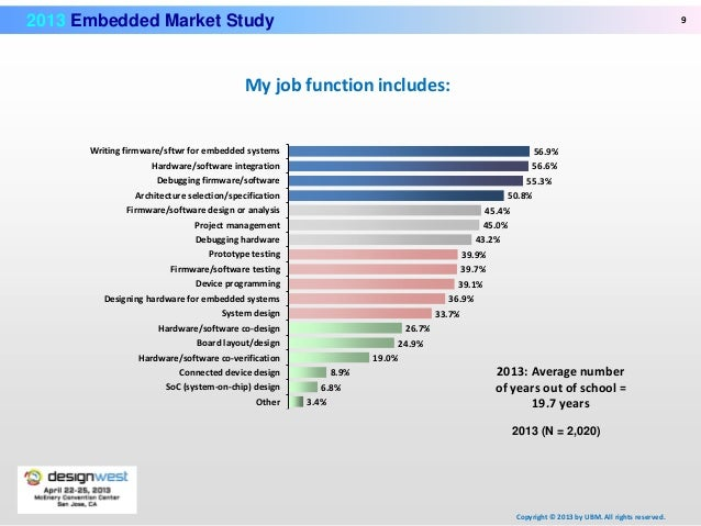 Embedded Market Surveys | Embedded
