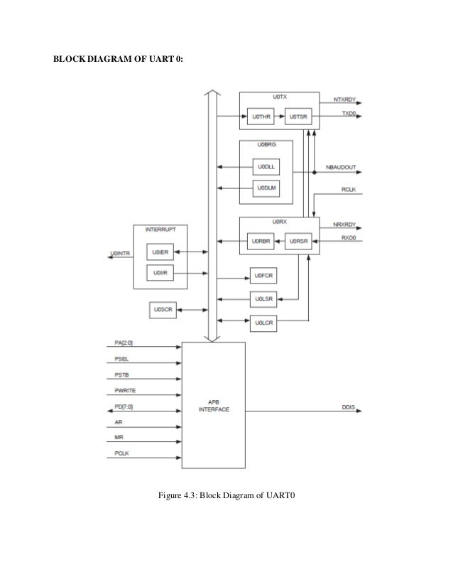 Embedded System For Traffic Light Control