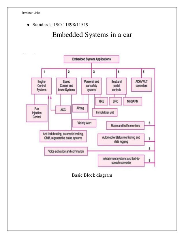 embedded system in automobiles seminar report 8 638?cb=1397406364 embedded system in automobiles seminar report automobile systems diagrams at gsmportal.co