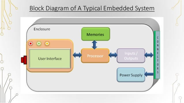 embedded system in automobiles, Block diagram