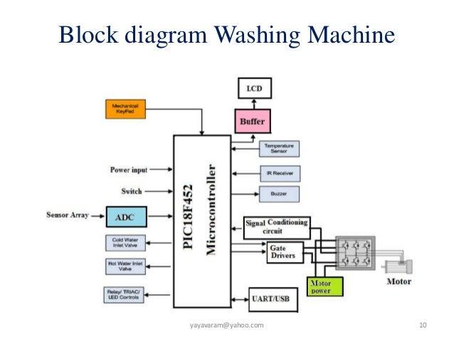 embedded systems career an outline rh slideshare net Washing Machine User Manual Washing Machine Drawing