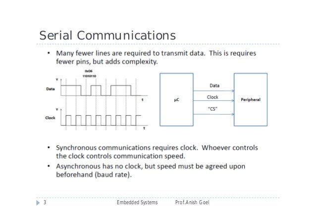 Serial Communication Interfaces