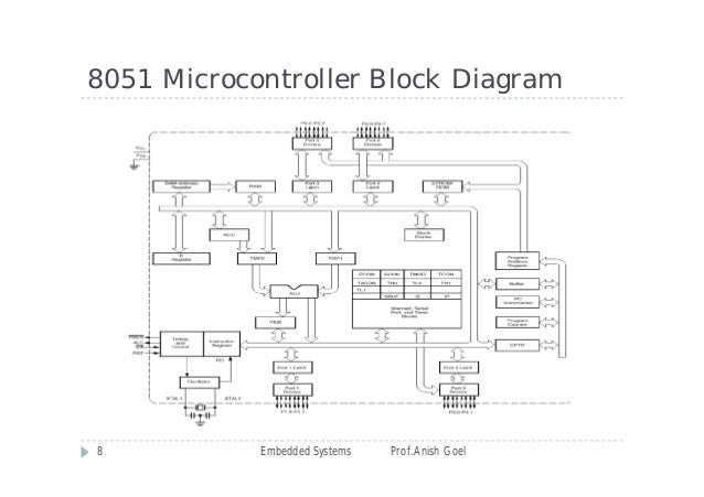 Embedded systems ppt i 8051 microcontroller block diagram ccuart Gallery