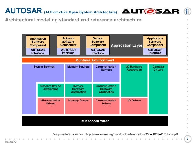 Autosar Layered Software Architecture Pdf