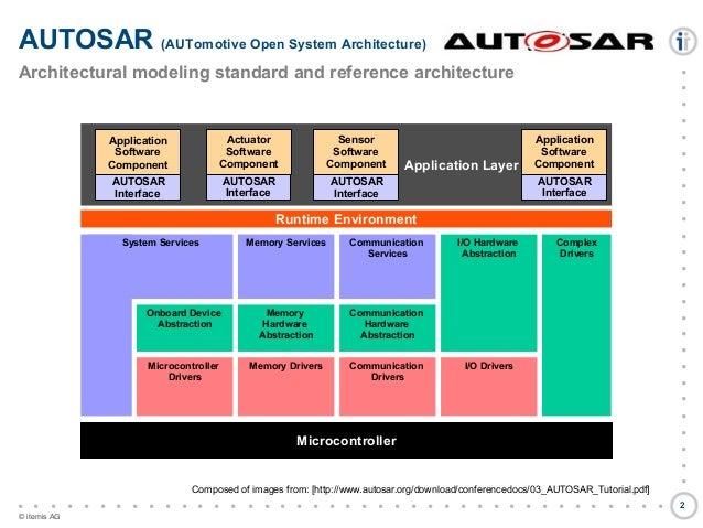 Model-based Automotive Software Development