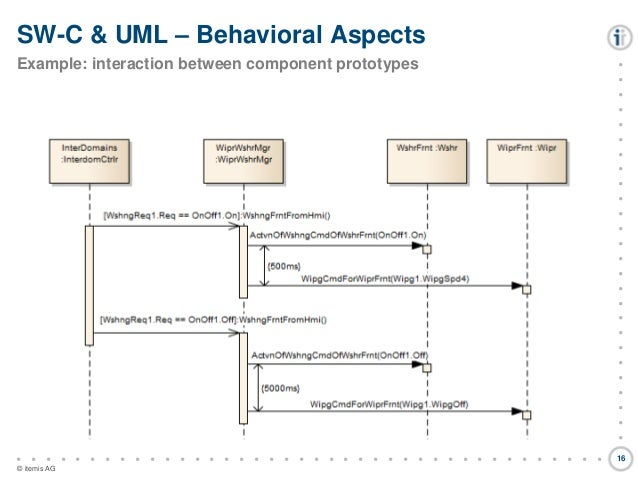 Model based automotive software development using autosar uml and d ccuart Gallery