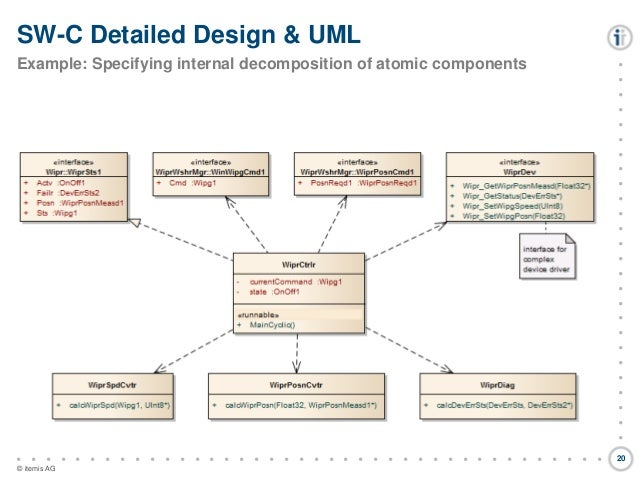 Model Based Automotive Software Development Using Autosar Uml And D