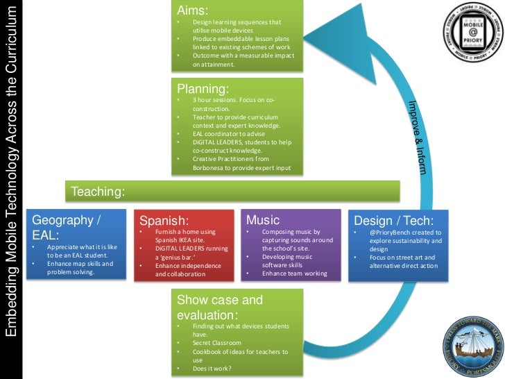 Embedding Mobile Technology Across the Curriculum                                              Aims:                      ...
