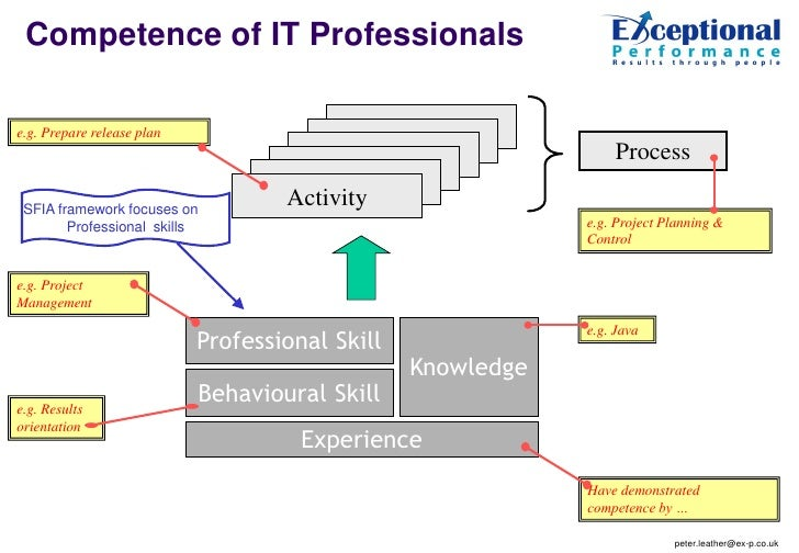 Competence of IT Professionalse.g. Prepare release plan                     Action                                        ...