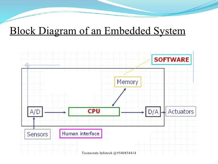 b tech final year projects & embedded systems training, Block diagram