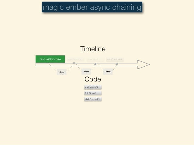 Ember Sync Test Helpers • Used for inspecting app state or DOM • find(selector) — just like jQuery(selector) • currentPathN...