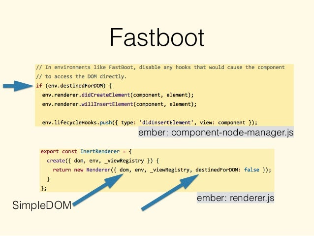 Fastboot ember: component-node-manager.js ember: renderer.js SimpleDOM