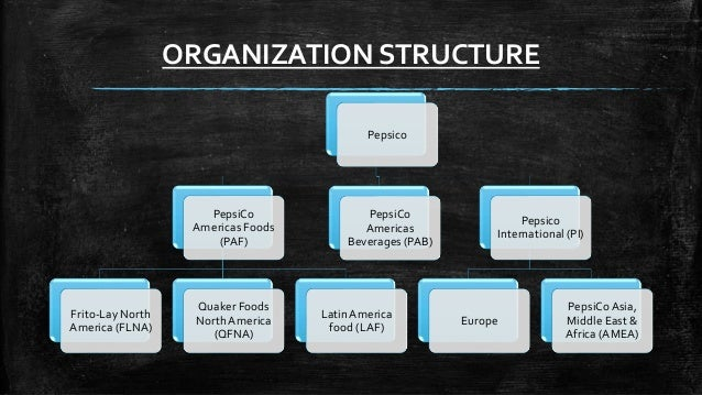 Pepsico Part I in addition Corporate Structure X furthermore Ehs Tasnee together with Nato Structure together with Px Ikea Corporate Structure Svg. on organizational structure chart
