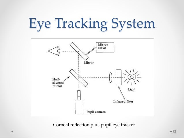 new interaction eye tracking This paper presents a new input interaction system for people with severe disabilities by combining eye gaze tracking and single switch scanning interaction techniques the system is faster than .