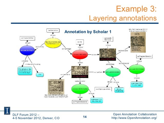 Example 3:                                              Layering annotations                                Annotation by ...