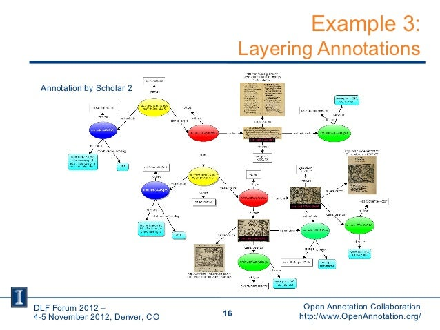 Example 3:                                     Layering Annotations Annotation by Scholar 2DLF Forum 2012 –               ...