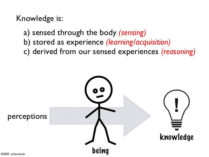 Knowledge is:                a) sensed through the body (sensing)                b) stored as experience (learning/acquisi...