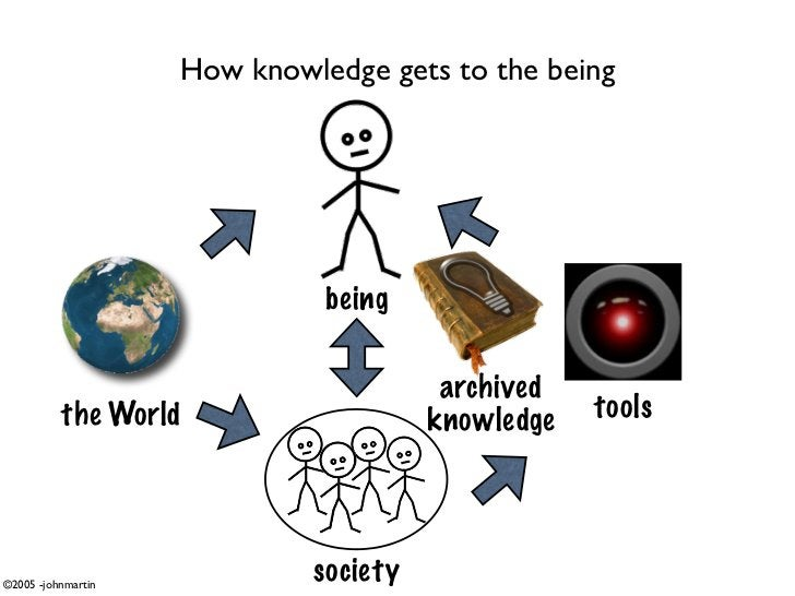 How knowledge gets to the being                                   being                                          archived ...