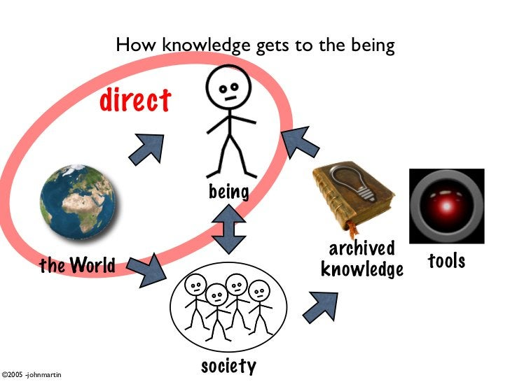 How knowledge gets to the being                      direct                                 being                         ...