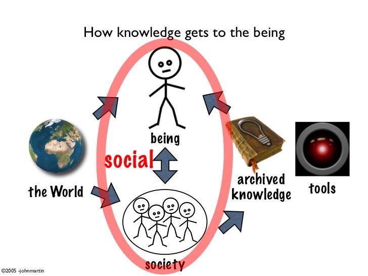 How knowledge gets to the being                                   being                        social                     ...
