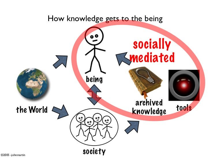 How knowledge gets to the being                                             socially                                      ...