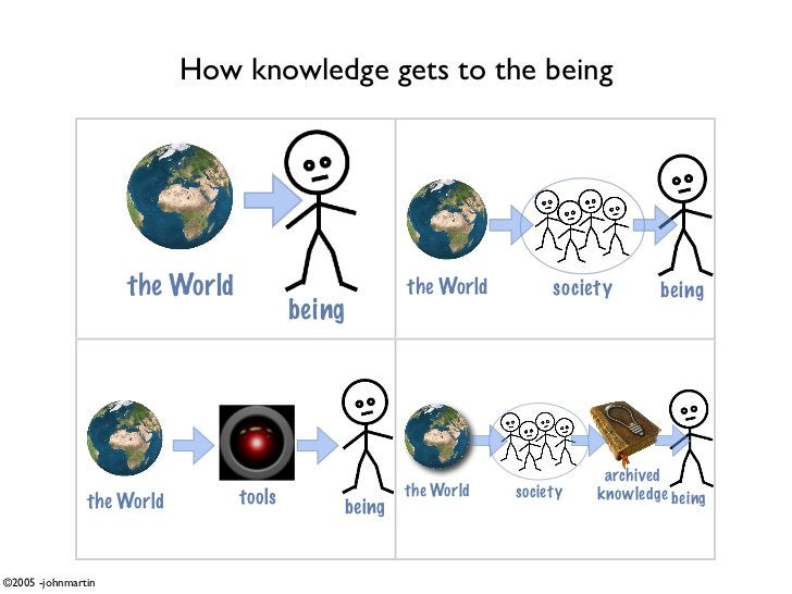 How knowledge gets to the being                         the World                       the World        society      bein...