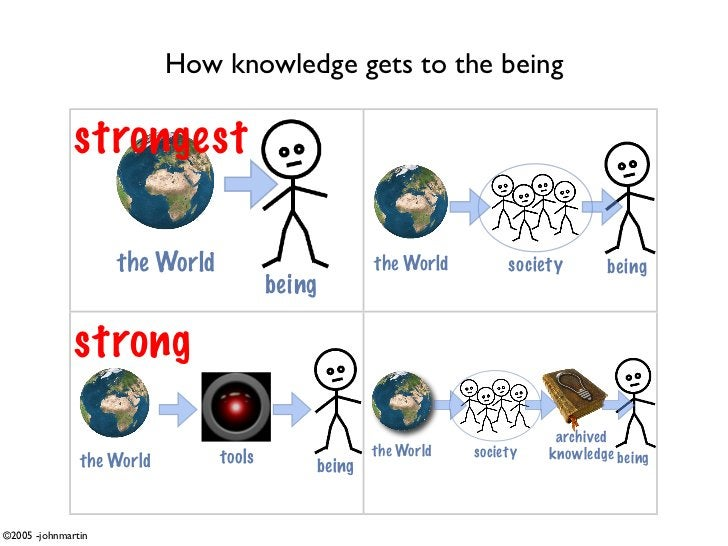 How knowledge gets to the being                strongest                      the World                       the World   ...