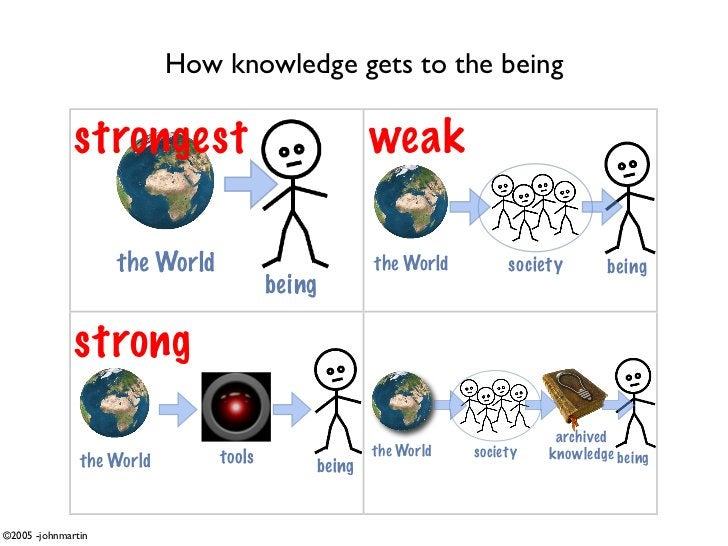 How knowledge gets to the being                strongest                             weak                      the World  ...