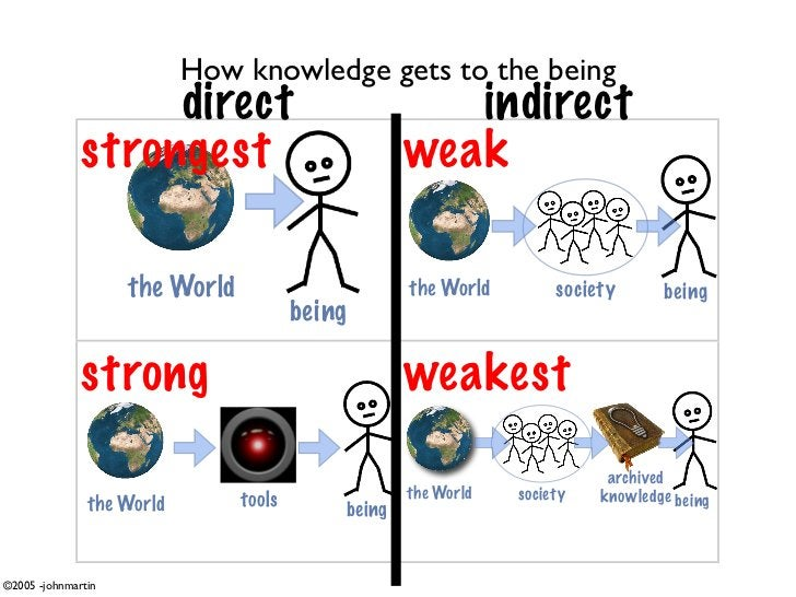 How knowledge gets to the being                    direct                              indirect               strongest   ...